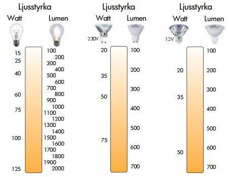 LED-lampor lumen ljusstyrka