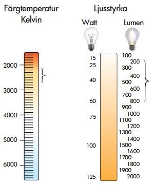 LED-lampor färg kelvinskala